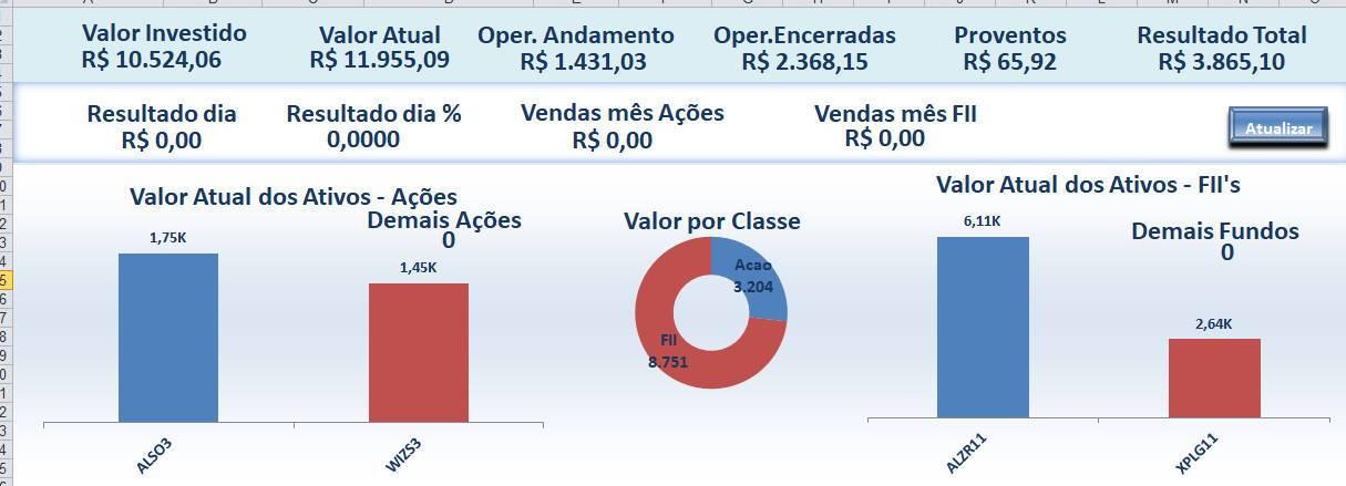 Dashboard com Cotações Automáticas de Ações, FII, BDR's e ETFs da Bolsa em Excel