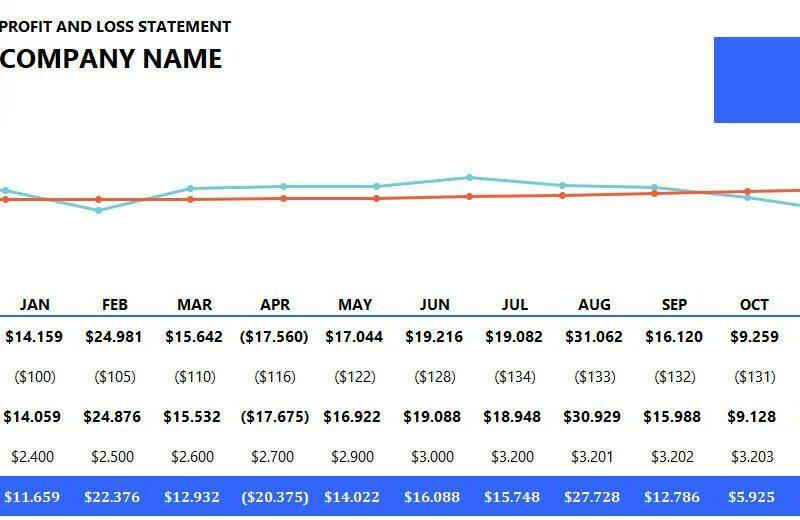 Dashboard Profit and Loss (Lucros e Perdas) em Inglês