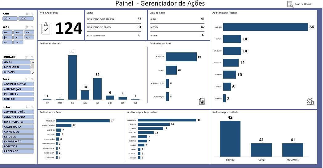 Dashboard de Gerenciador de Ações em Excel