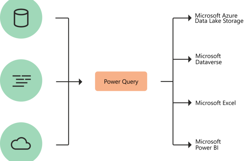 Como Habilitar ou Instalar o Power Query no Excel